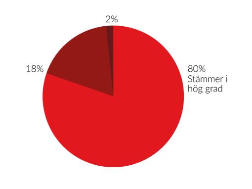 STATISTIK: 94% KUNDNÖJDHET